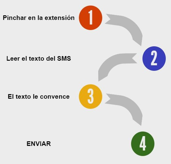 nueva-extension-sms-adwords